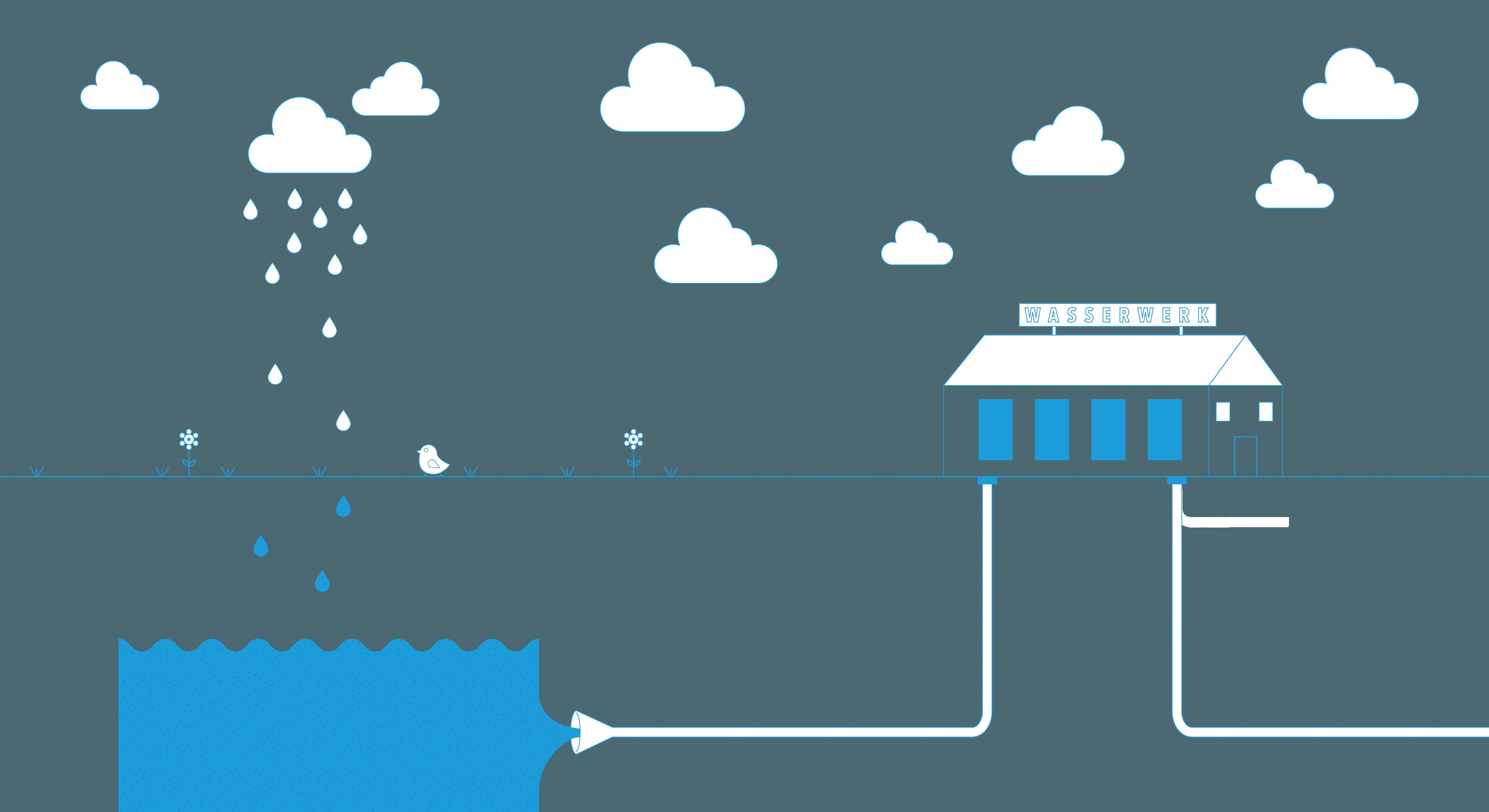 Eine Skizze des Wasserkreislaufs